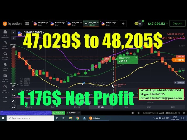 Automated Trading Software 47,029$ to 48,205$ (1,176$ NET PROFIT)