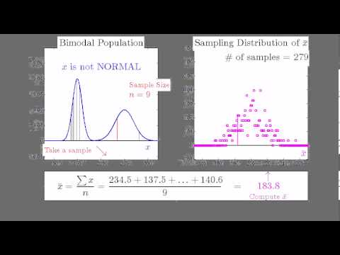 Sampling Distribution of xbar: SMALL Sample from Bimodal Population