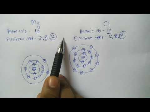 Ionic Bond In MgCl2 English