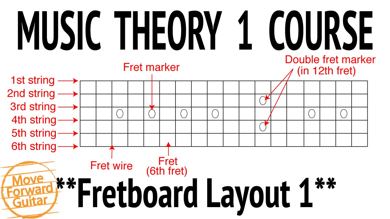 music theory 1 guitar course fretboard layout 1 lesson 2 youtube. Black Bedroom Furniture Sets. Home Design Ideas