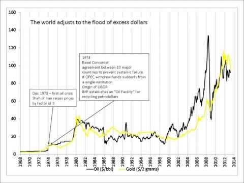 Gold and the Petrodollar