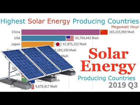 Highest Solar Energy Producing Countries 2000 - 2020