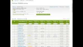 видео Как выбрать ПАММ счет. Практические рекомендации