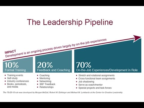 The Leadership Pipeline Developing Leaders For Today And Tomorrow Youtube