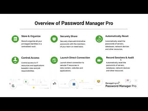 Manageengine Password Manager Pro End-User Training