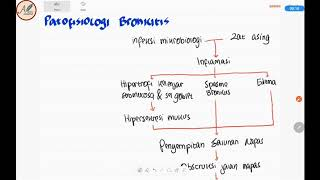 Bronchiolitis by Amanda S. Growdon for OPENPediatrics.