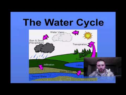 Hydrology #1 Water Cycle