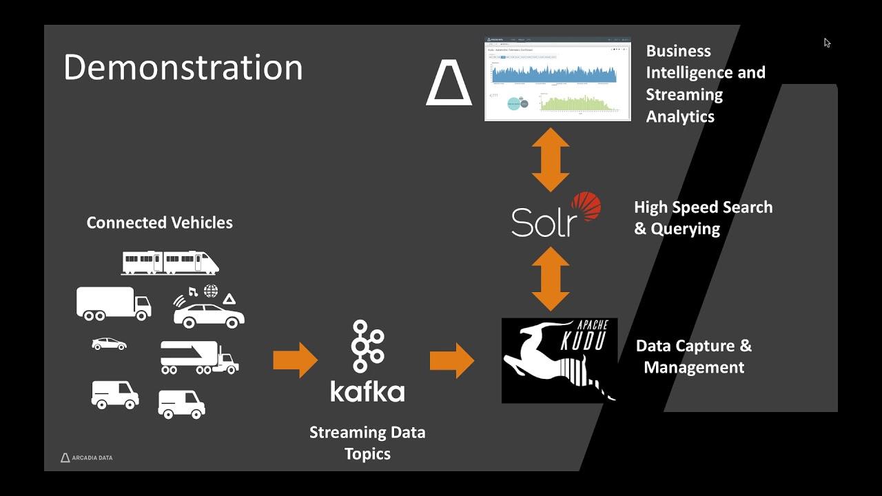 Learn Arcadia Data - Real-time BI and Big Data Analytics with Apache Kudu