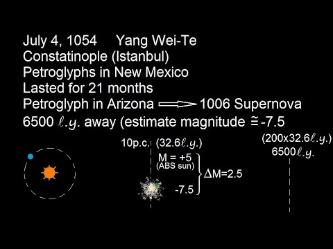 Astronomy: The Supernova (1 of 10) First Observations