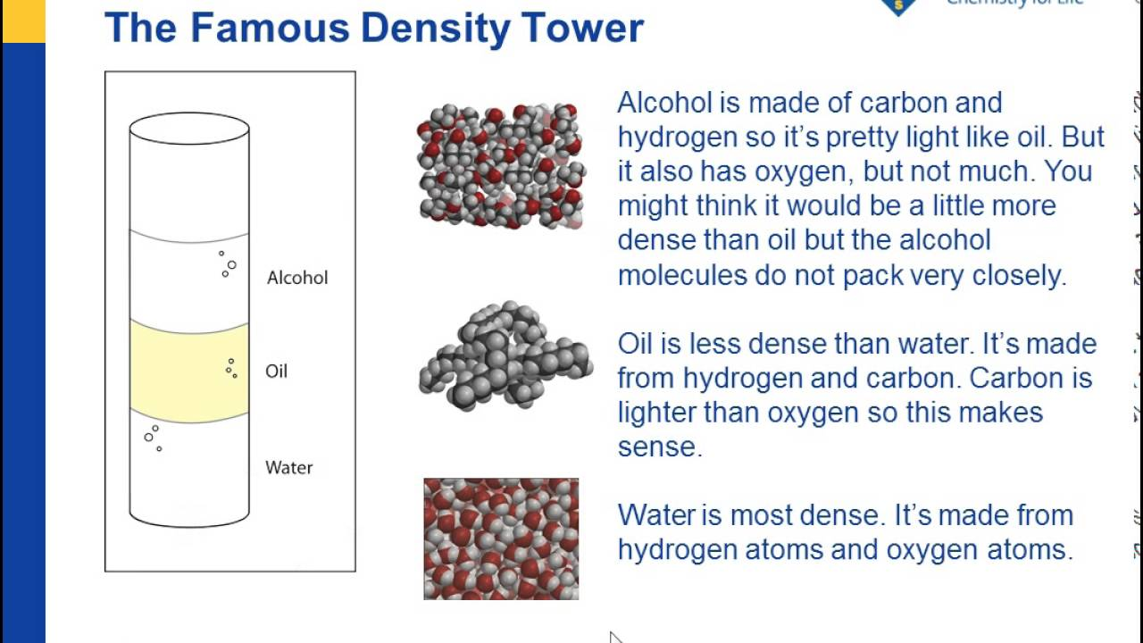 Density—Sink and Float for Liquids | Chapter 3: Density
