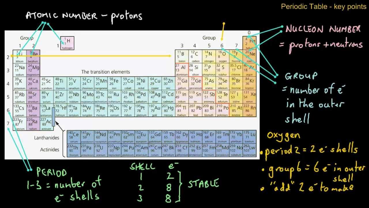 a2 periodic table basics - Periodic Table Key
