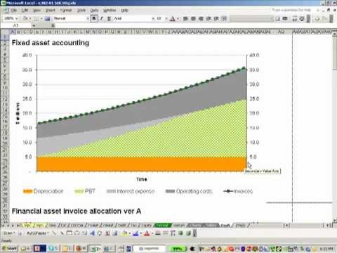 Financial Asset Accounting