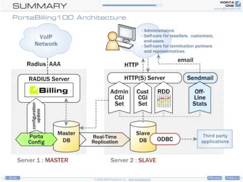 converged voip billing system portabilling architecture