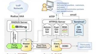More info: http://portaone.com/ portabilling100s distributed database architecture offers improved reliability and performance allows quick disaster reco...