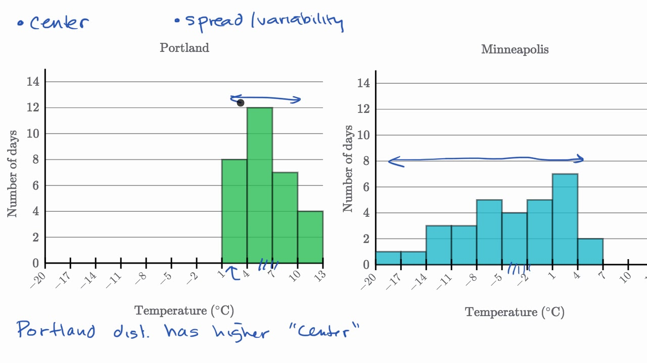 small resolution of Example: Comparing distributions (video)   Khan Academy