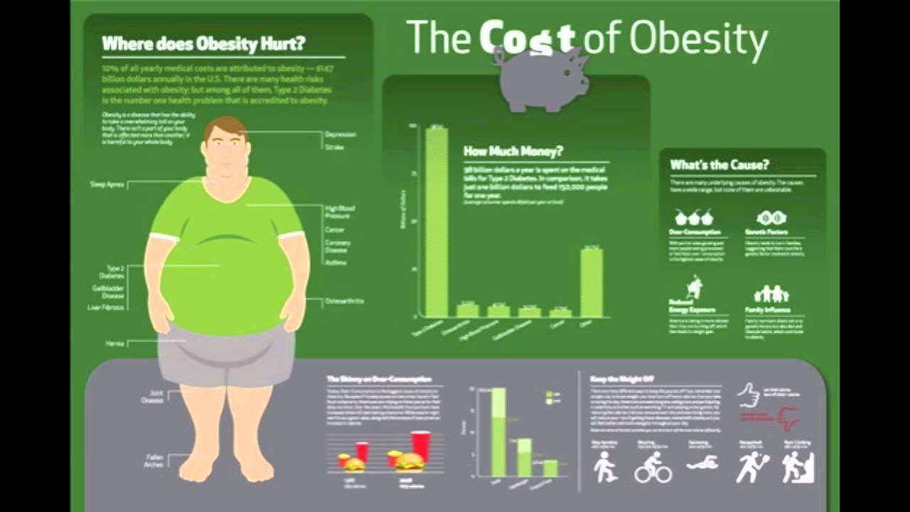 Economic Cost of Obesity - YouTube