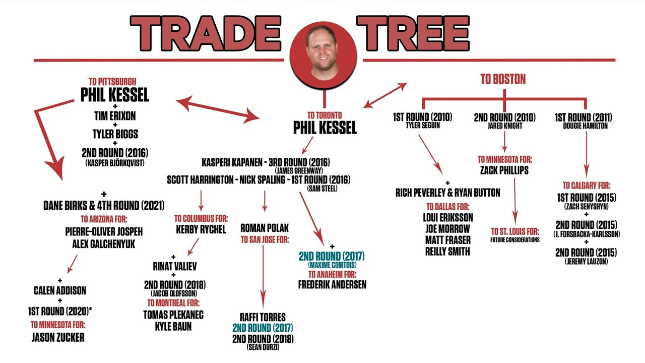 How The 09 Kessel Trade Helped The Leafs Acquire Frederik Andersen 7 Years Later Nhl Trade Trees Youtube