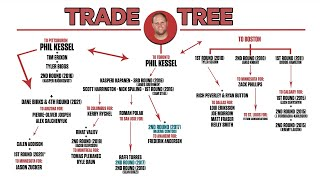 How The '09 Kessel Trade Helped The Leafs Acquire Frederik Andersen 7-Years Later | NHL Trade Trees