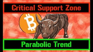 The Parabolic Support Zone | Bitcoin