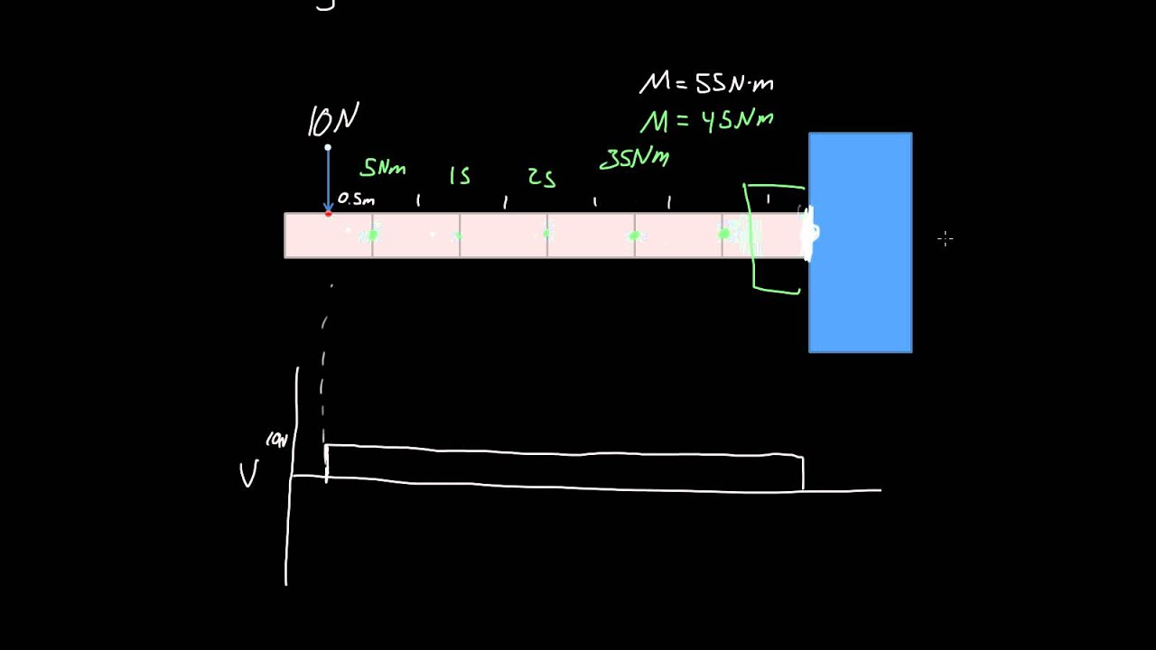 Introduction Shear And Moment Diagrams Statics 201 Youtube For Beams Bending Force Diagram Calculator