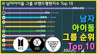 그래프로 보는 남자아이돌 그룹 브랜드평판지수 Top 10 (~2020년 1월)