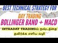 Bollinger Bands Trading Strategy: How to Trade it Like a ...