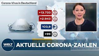Aktuelle corona-zahlen: 7-tage-inzidenz steigt laut rki bundesweit auf 103,9 .seit gestern wurden dem robert-koch-institut (rki) 13.733 neuinfektionen gemeld...