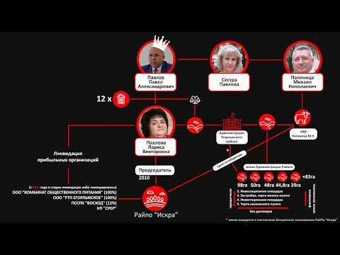 Егорлыкский район.Схема интересов Главы администрации Павлова П.А.