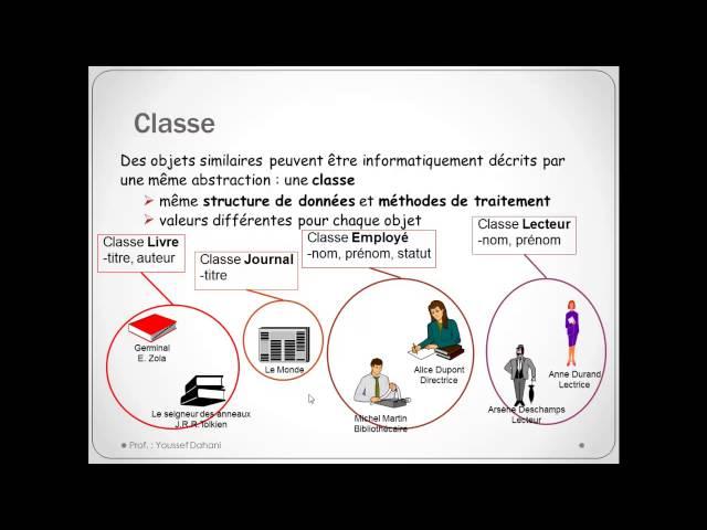 POO: Notions (Objet & Classe)