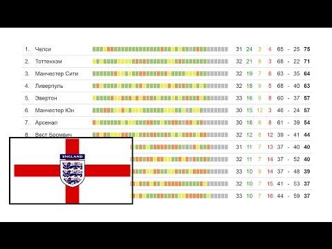 Чемпионат Англии по футболу АПЛ 33 тур. Лидер теряет очки. Турнирная таблица, результаты