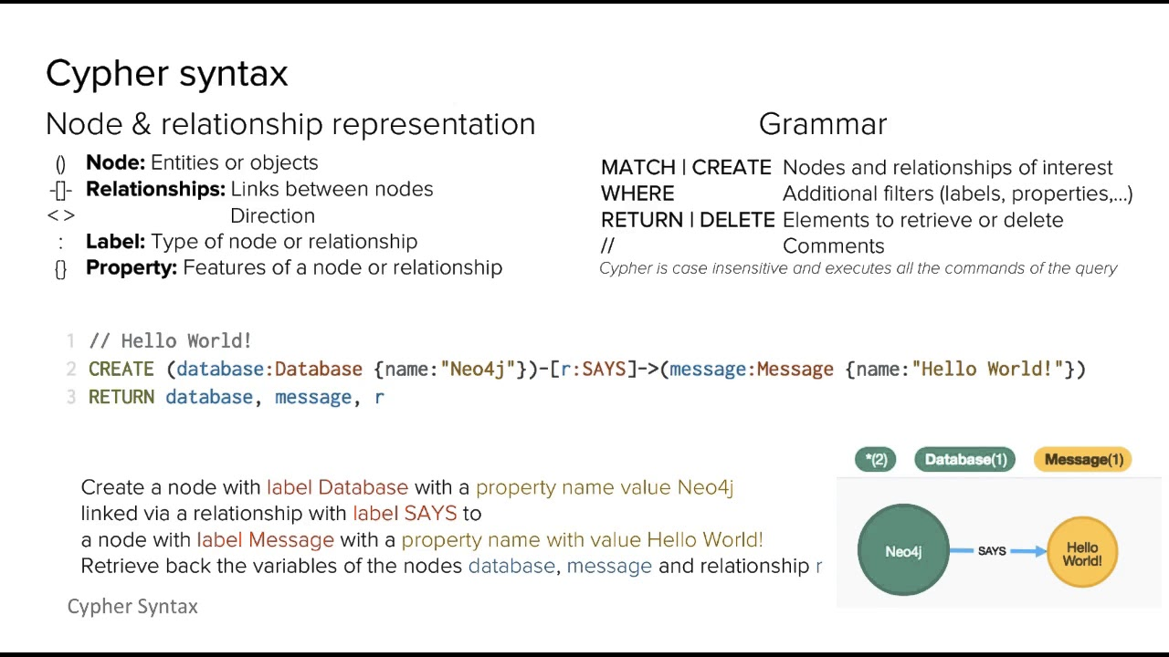 Cypher Syntax for Neo4j