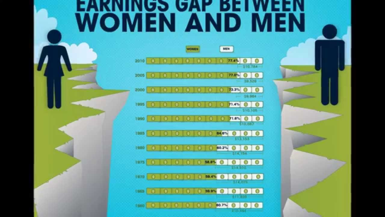 debunking the gender pay gap in america The biggest myth about the gender wage gap that some people learn better visually or aurally keeps getting debunked in a good morning america segment.