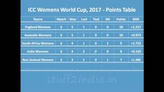 icc point table 2017 today
