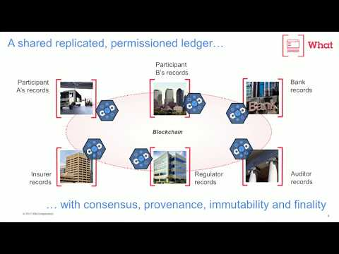 The Problem Area -- Blockchain for Business