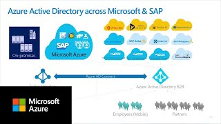 Boosting productivity for SAP users with Azure AD Single Sign-On
