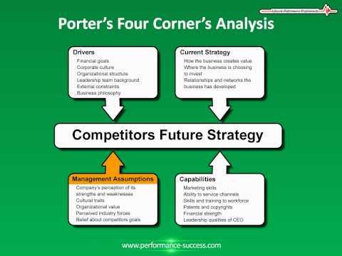 How to Analyze a Business: Porters 4 Corner Analysis