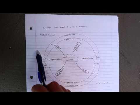 Circular Flow of Mixed Economy