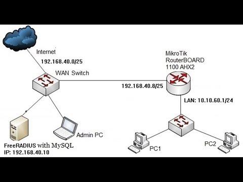 Mikrotik Pppoe Server Configuration With Freeradius Server Youtube