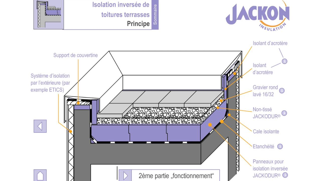 incroyable JACKODUR Toiture inversée - Principe de construction