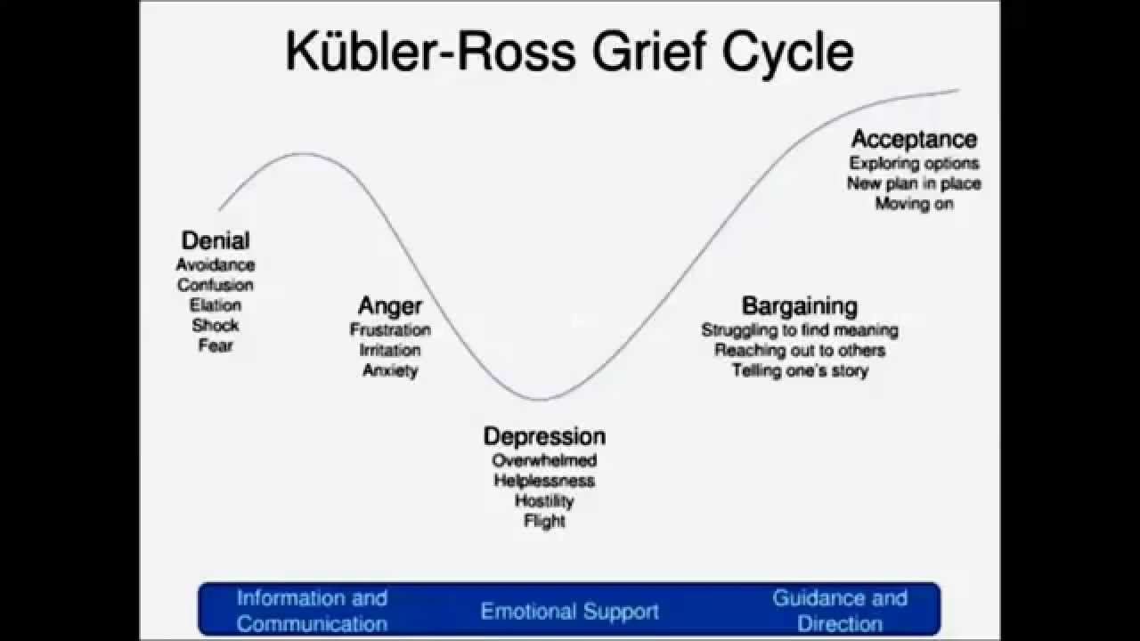 the story of job and stages of grief How to deal with grief and loss the 5 stages include denial, anger, bargaining, depression and acceptance explore our resources and forums to help.