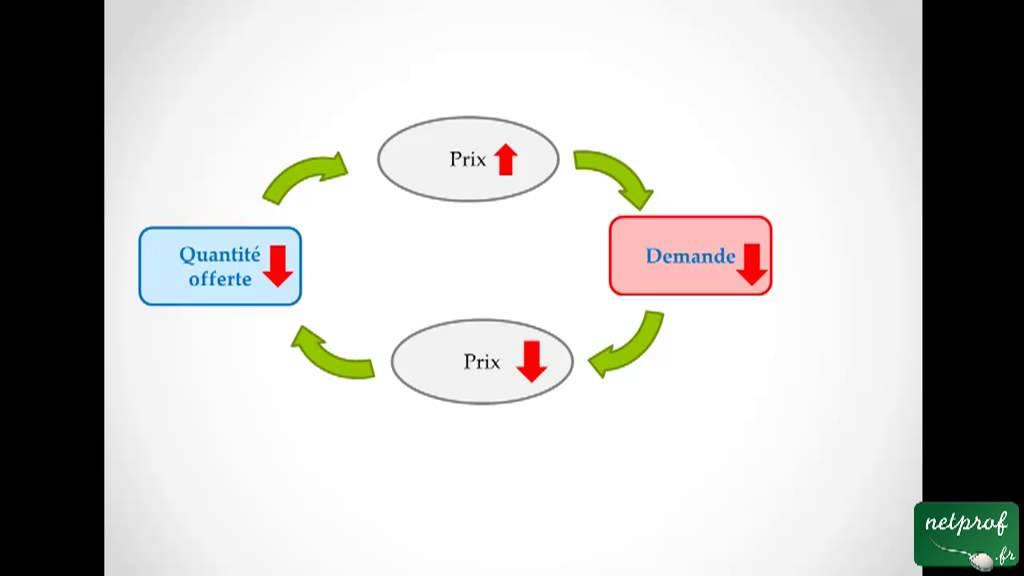 Concentration et concurrence peuvent elles coexister dissertation