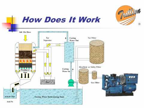 TRILLION GASIFIER: HOW DOES IT WORK
