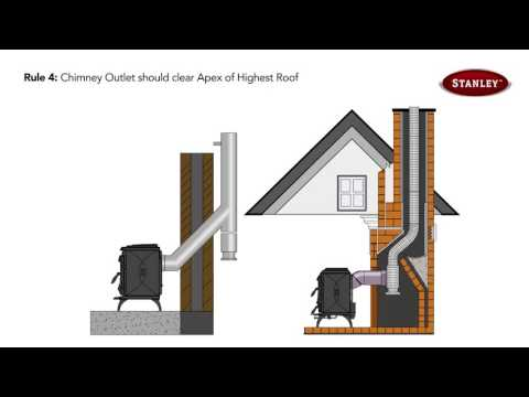 New! The Correct Way To Flue Your Stanley Stove