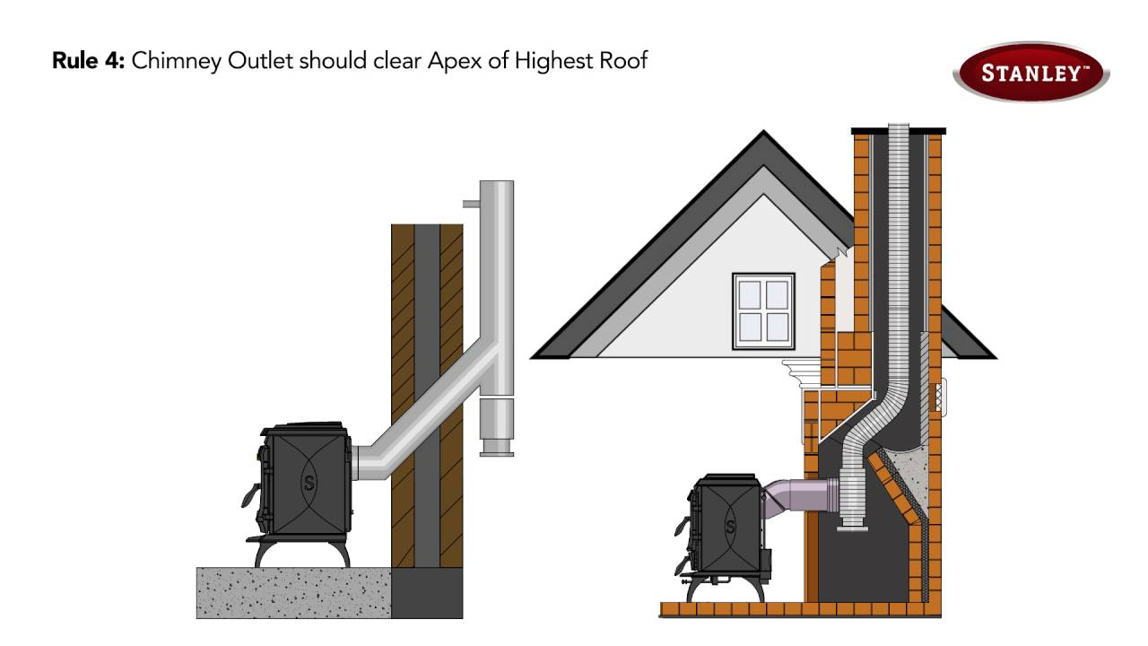 medium resolution of the correct way to flue your stanley stove youtube