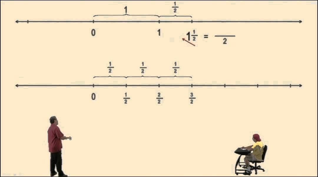Demonstrating Equivalent Fractions Using Number Lines Part