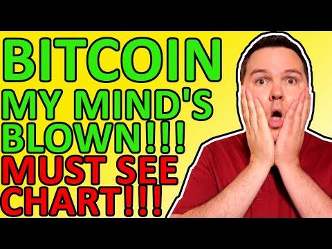 THIS BITCOIN PRICE CHART JUST BLEW MY MIND! Bitcoin Analysis \u0026 Crypto News