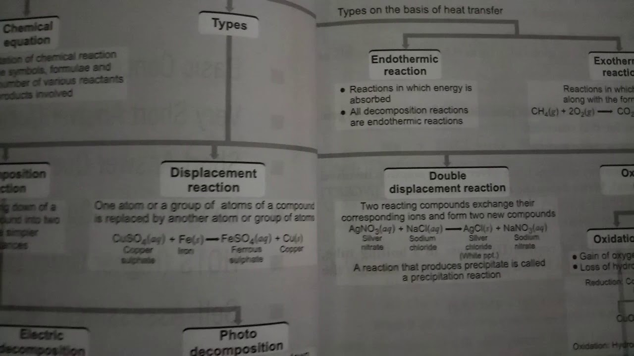 Class 10 chemical reaction and equation notes and important class 10 chemical reaction and equation notes and important question biocorpaavc Choice Image