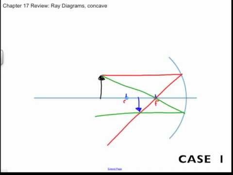 Concave and Convex Mirror Ray Diagrams, Chapter 17 Review