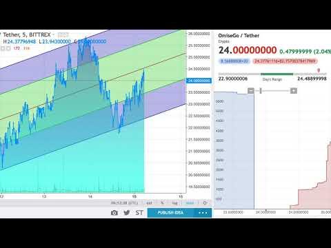 Cryptocurrency price prediction omg reddit