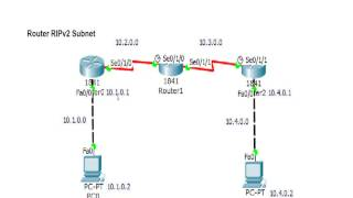 Cisco Router Basics - Router RIPv2 Subnet